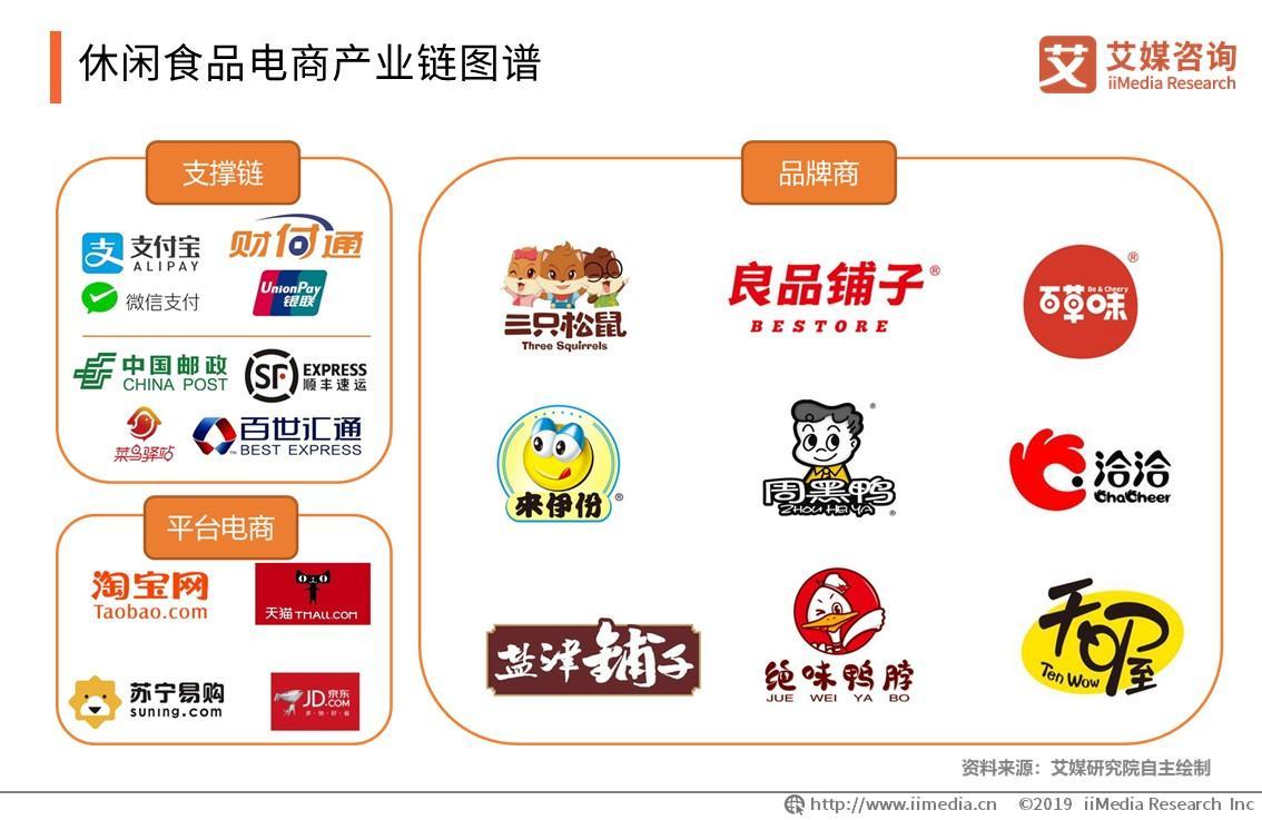 休闲食品电商产业链图谱