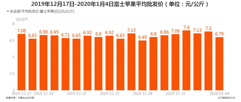 2019年12月17日-2020年1月4日富士苹果平均批发价