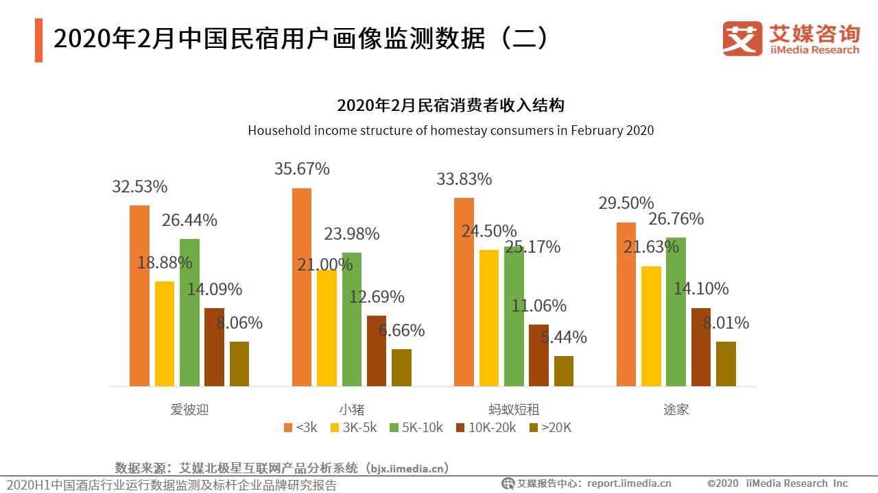 2020年2月中国民宿用户画像监测数据