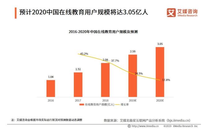 2019中国K12在线教育行业发展规模与趋势分析