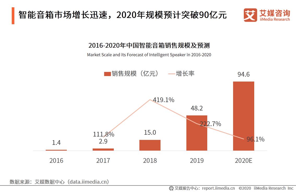 2016-2020年中国智能音箱销售规模及预测