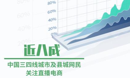 电商行业数据分析:近八成中国三四线城市及县城网民关注直播电商