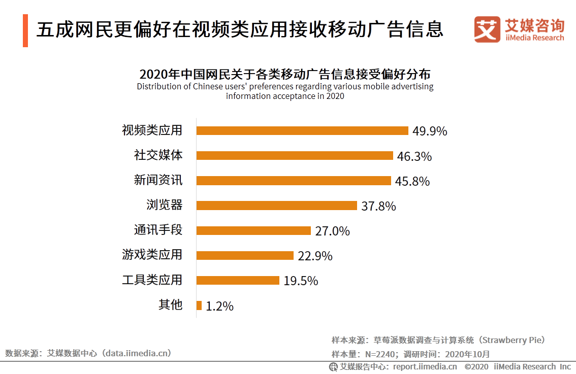 五成网民更偏好在视频类应用接收移动广告信息