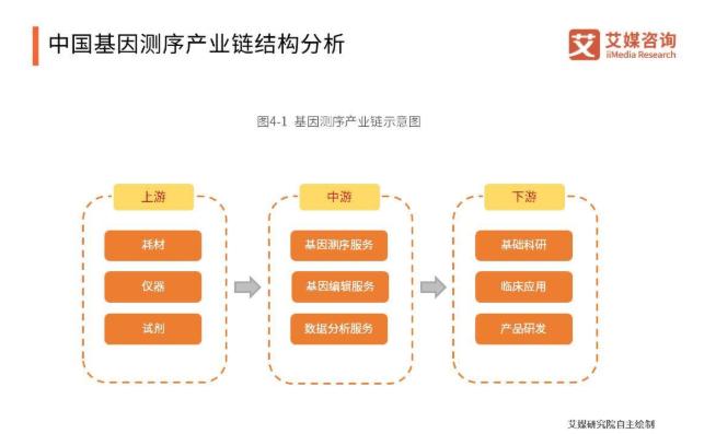 Genebox基因宝获近亿元A轮融资,中国基因测序市场前景明朗
