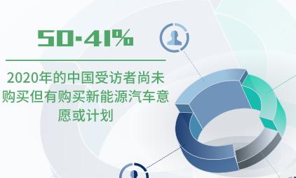 新能源行业数据分析:2020年50.41%的中国受访者尚未购买但有购买新能源意愿或计划