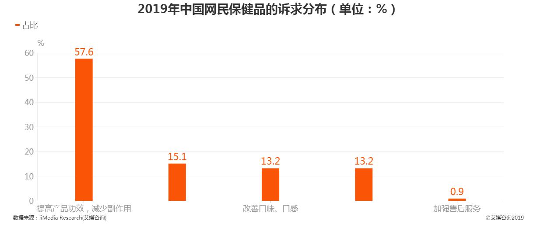 2019年中国网民保健品的诉求分布情况
