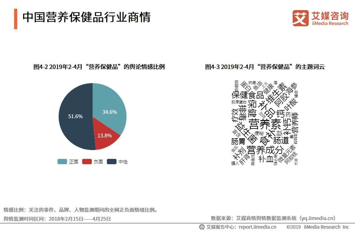 中国营养保健品行业商情