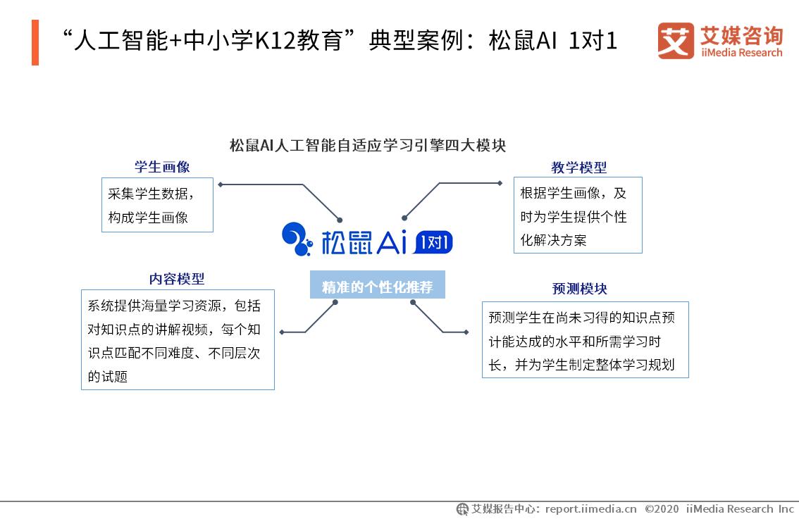 """""""人工智能+中小学K12教育""""典型案例:松鼠AI 1对1"""