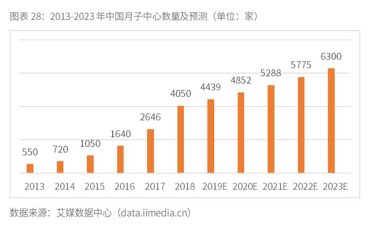 2020年中国月子中心数量预计达4852家