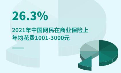 保险行业数据分析:2021年中国26.3%网民在商业保险上年均花费1001-3000元
