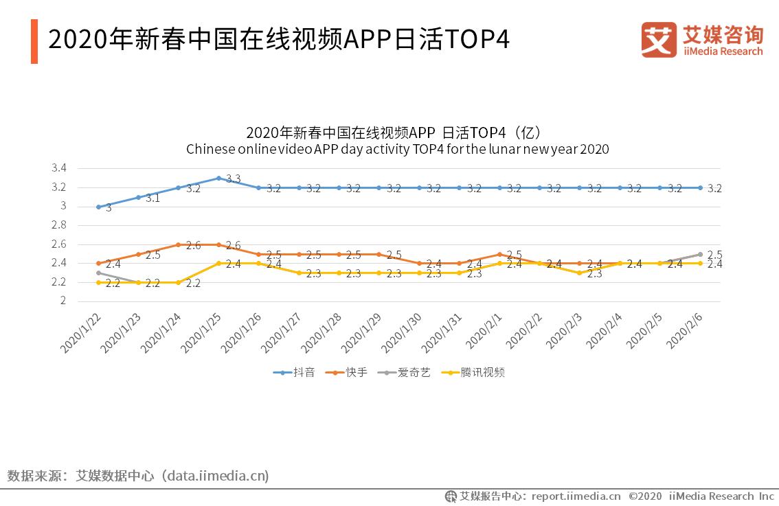 2020年新春中国在线视频APP日活TOP4