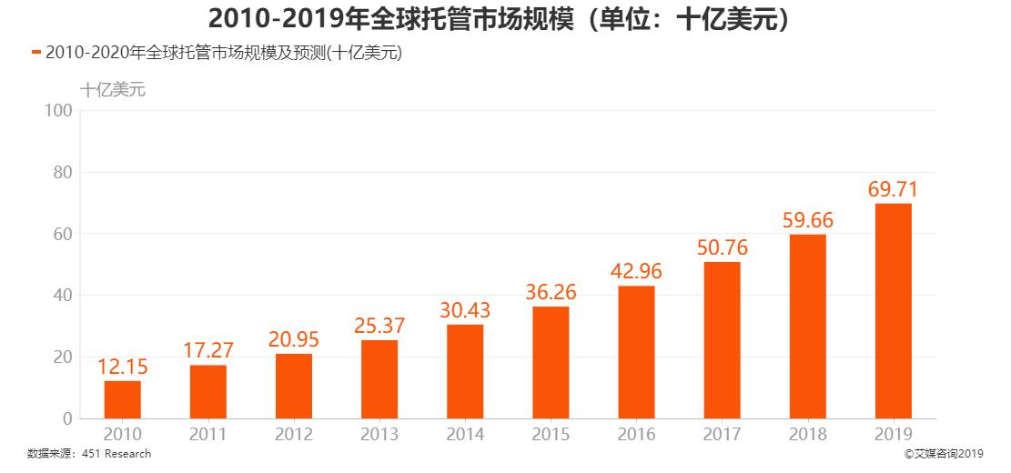 2010-2019年全球托管市场规模