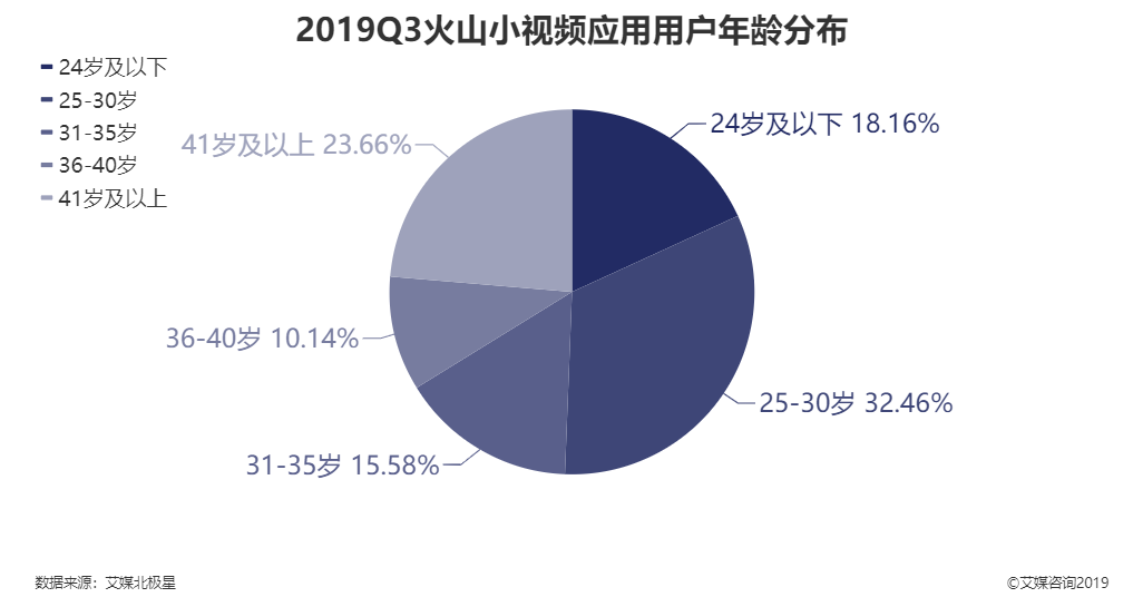2019Q3火山小视频应用用户年龄分布