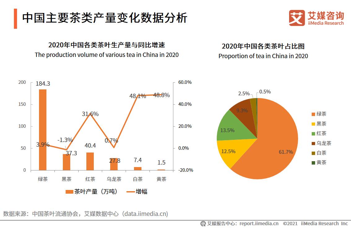 中国主要茶类产量变化数据分析