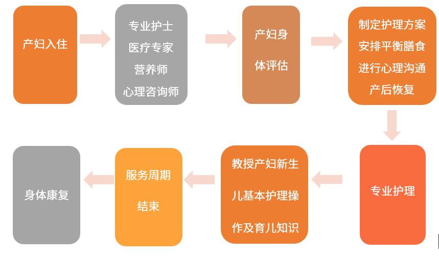 中国月子中心一般服务流程