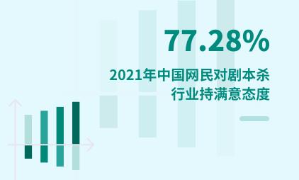 剧本杀行业数据分析:2021年中国77.28%网民对剧本杀行业持满意态度
