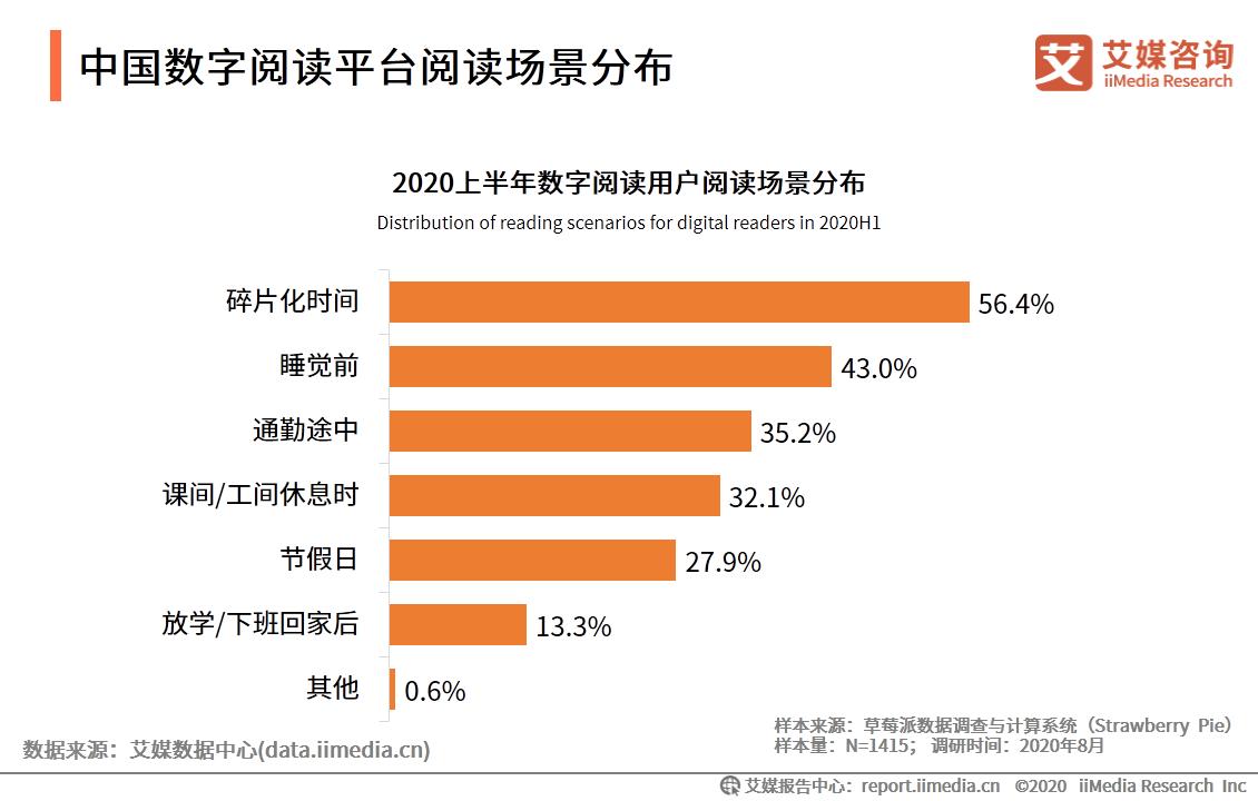 2020上半年中国43%数字阅读用户在睡前进行阅读