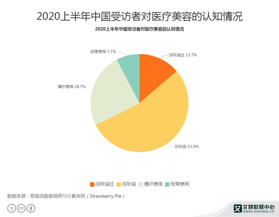 2020上半年中国受访者对医疗美容的认知情况