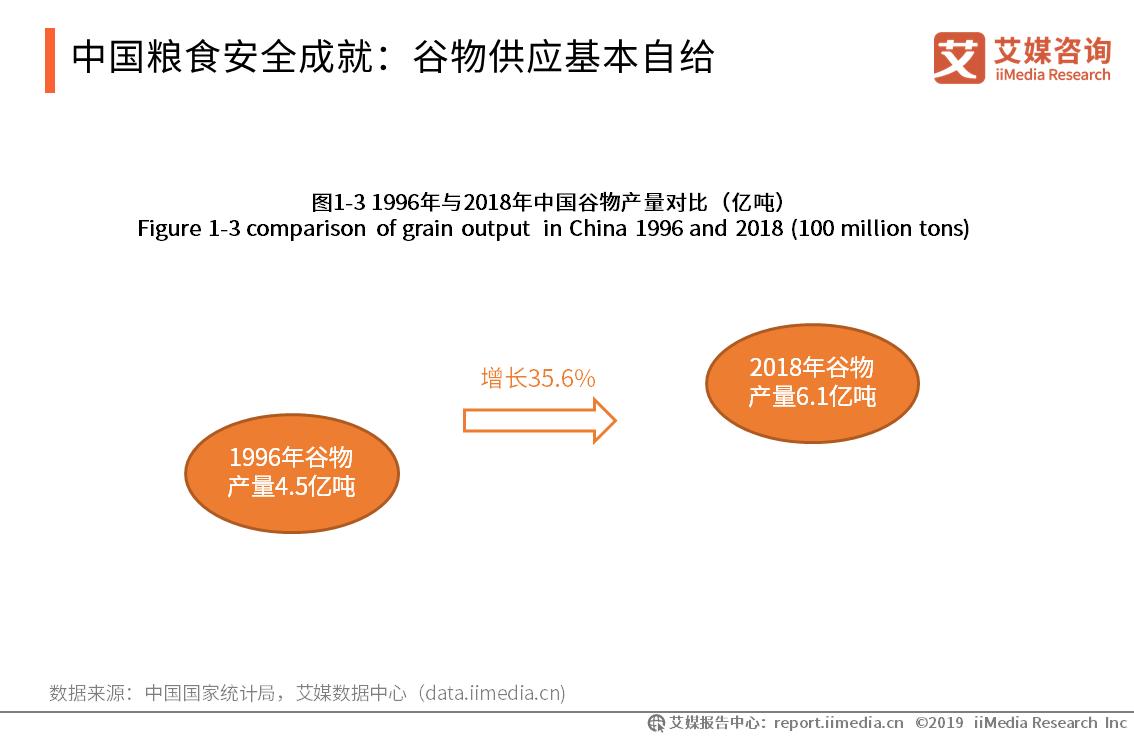 中国粮食安全成就:谷物供应基本自给