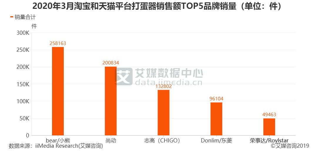 2020年3月淘宝和天猫平台打蛋器销售额TOP5品牌销量(单位:件)