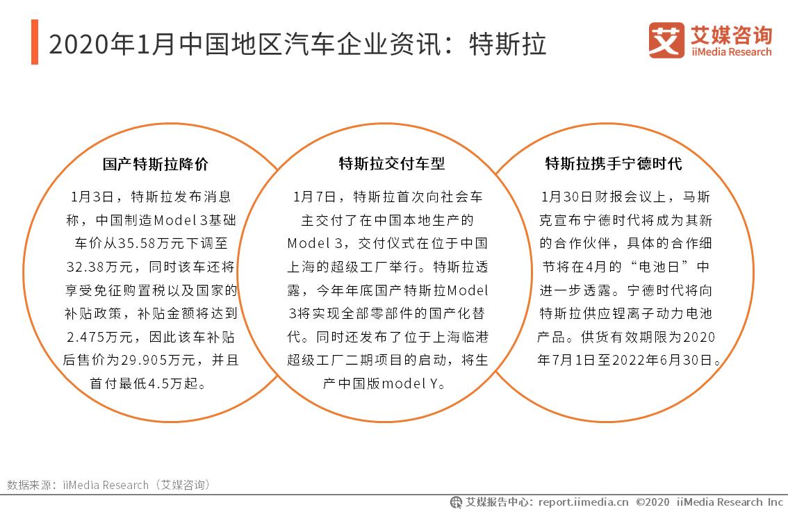 2020年1月中国地区汽车企业资讯:特斯拉