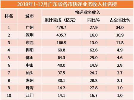 行业情报|2018广东省各市快递业务收入排行榜出炉,广州、深圳强势领跑