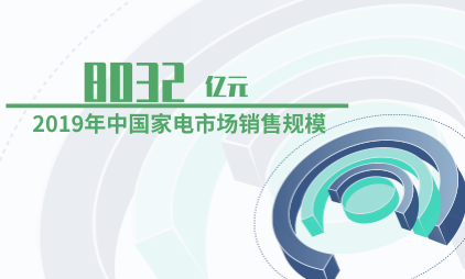 家电行业数据分析:2019年中国家电市场销售规模达8032亿元