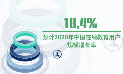 教育行业数据分析:预计2020年中国在线教育用户规模增长率为18.4%