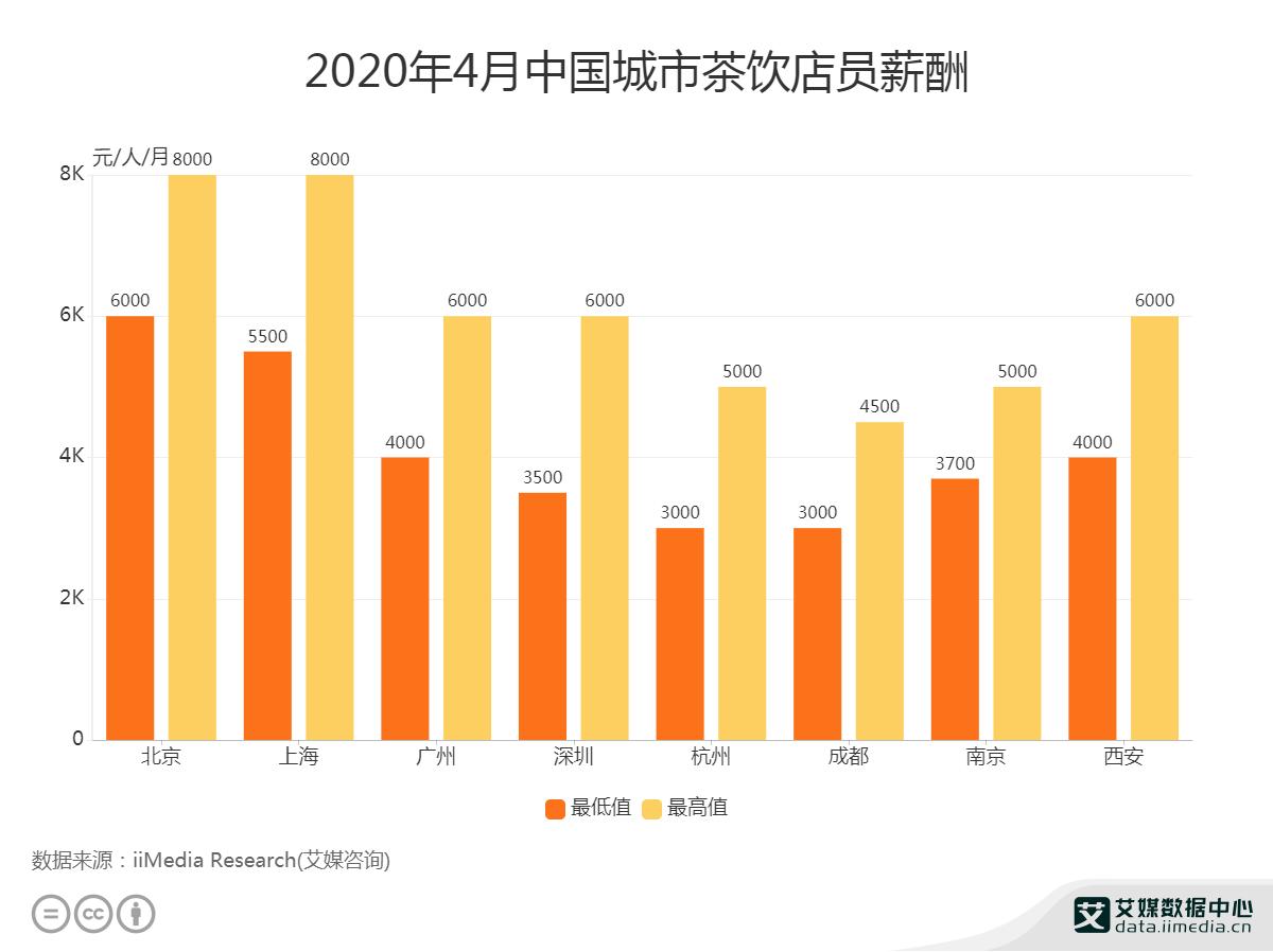 2020年4月中国城市茶饮店员薪酬