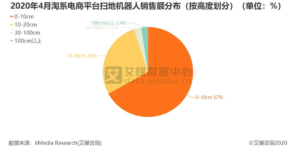 2020年4月淘系电商平台扫地机器人销售额分布(按高度划分)(单位:%)