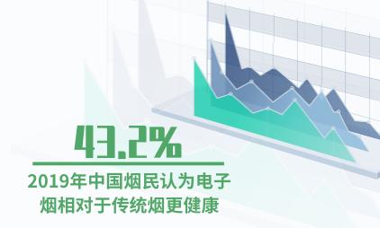 烟草行业数据分析:2019年43.2%的中国烟民认为电子烟相对于传统烟更健康