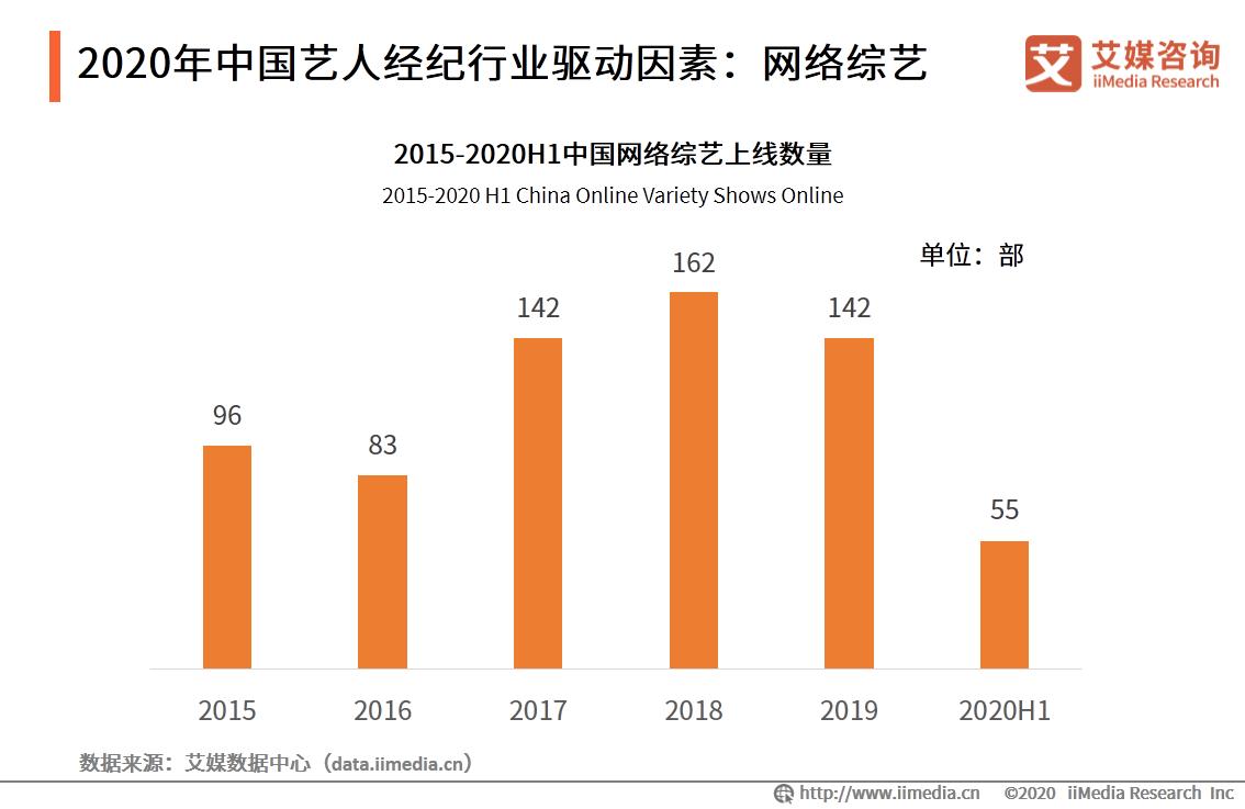 2020年中国艺人经纪行业驱动因素:网络综艺