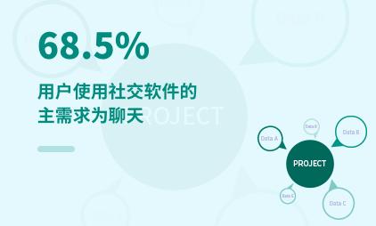 移动社交行业数据分析:2021上半年中国68.5%用户使用社交软件的主需求为聊天