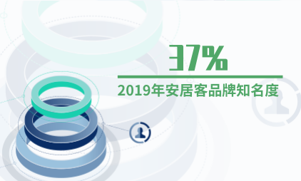 房产行业数据分析:2019年安居客品牌知名度为37%