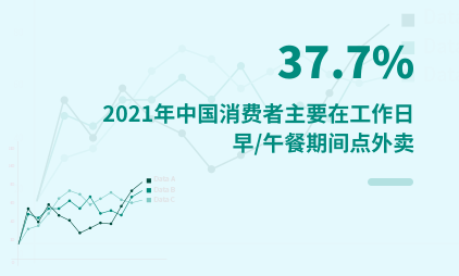 外卖行业数据分析:2021年中国37.7%消费者主要在工作日早/午餐期间点外卖