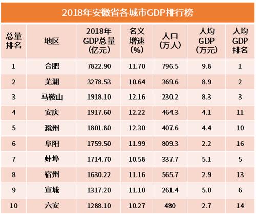 行业情报|2018年安徽各市GDP排行榜:合肥位列榜首,滁州增速第一