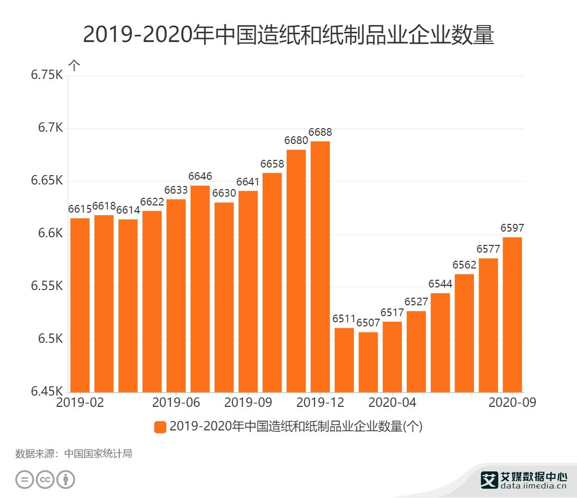 2019-2020年中国造纸和纸制品业企业数量
