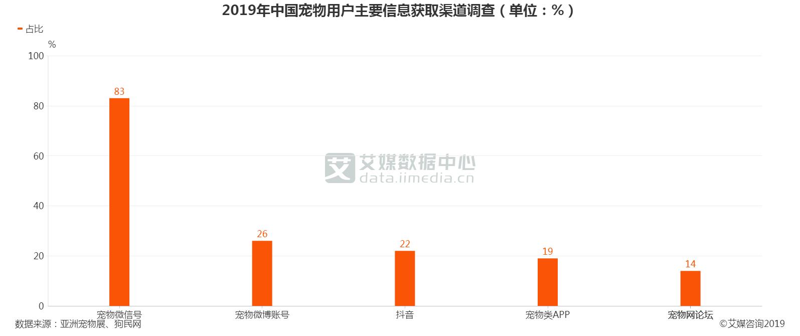 2019年中国宠物用户主要信息获取渠道调查情况