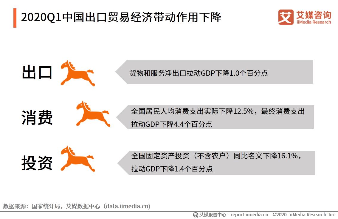 2020Q1中国出口贸易经济带动作用下降