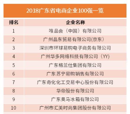 行业情报|2018广东省电商企业100强出炉,你所在的公司上榜了吗?