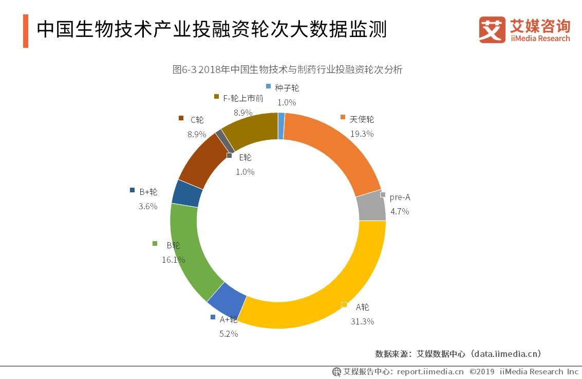 中国生物技术产业投融资轮次大数据监测