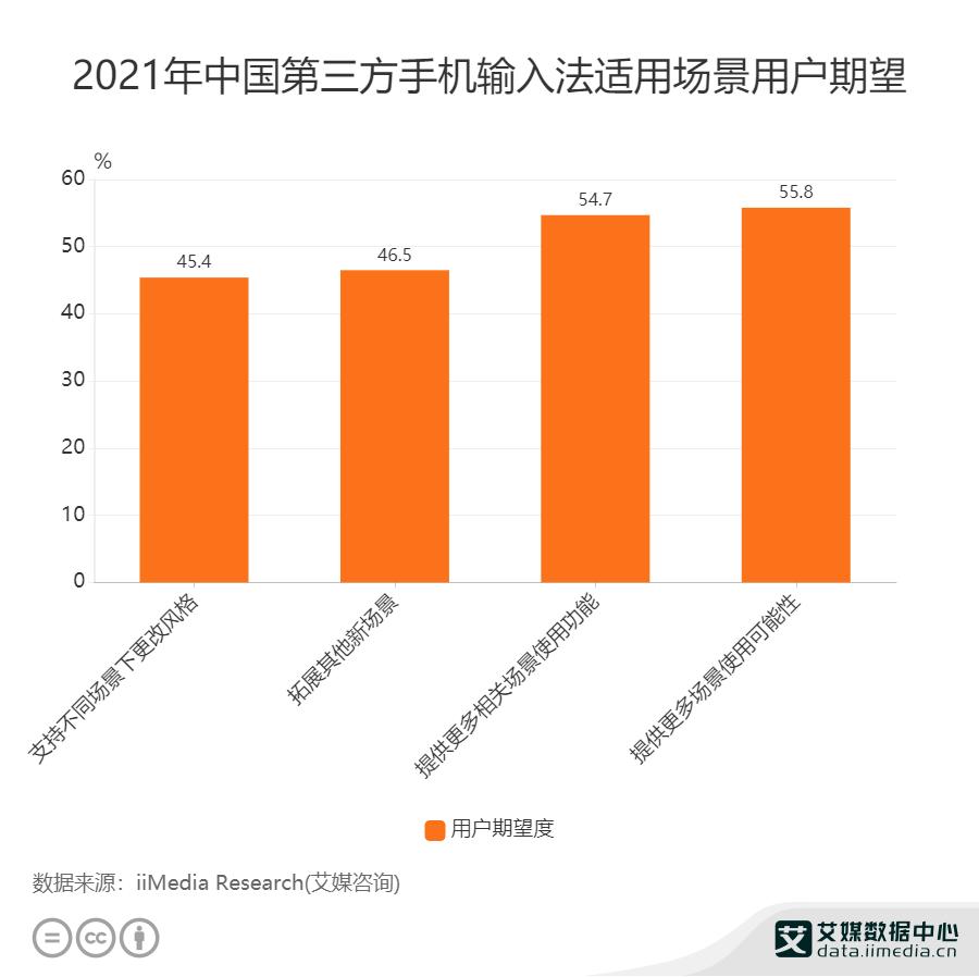 2021年中国第三方手机输入法适用场景用户期望