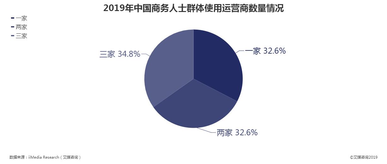 2019年中国商务人士群体使用运营商数量