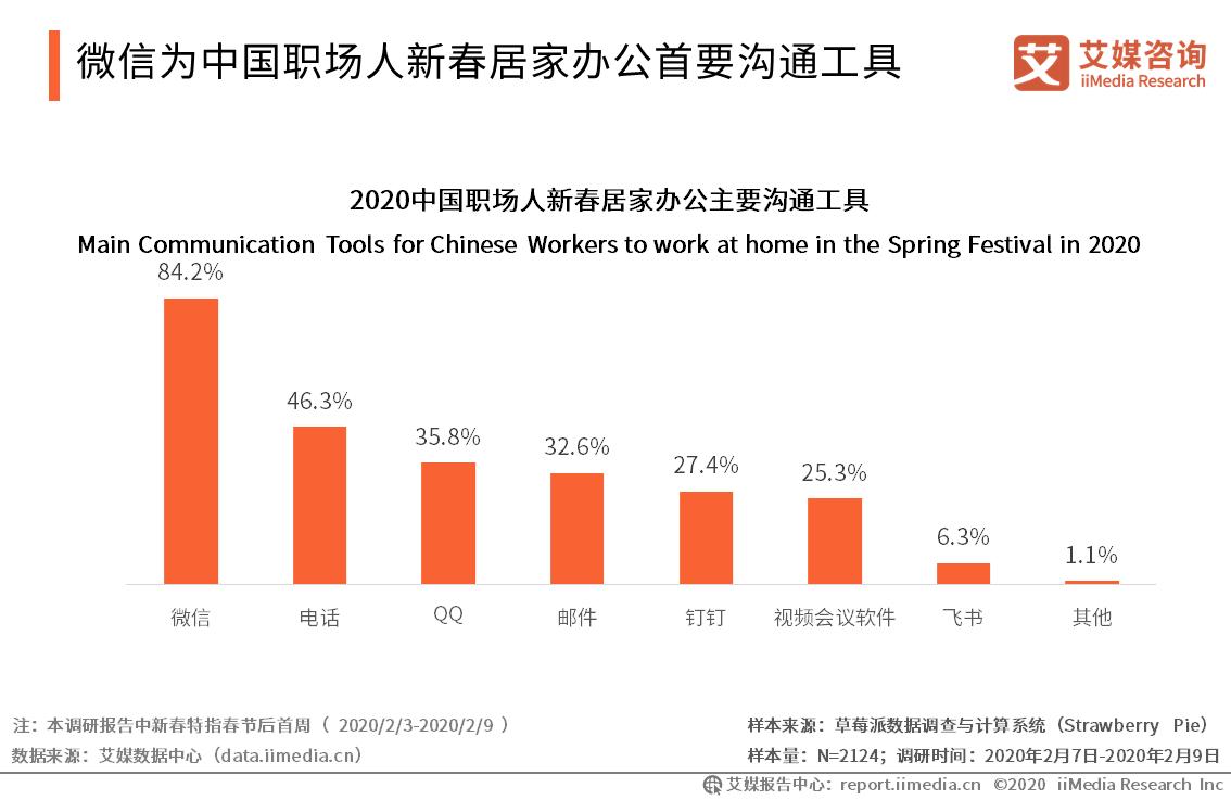 微信为中国职场人新春居家办公首要沟通工具
