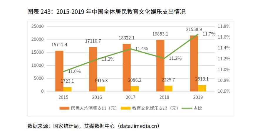 2015-2019年中国全体居民教育文化娱乐支出情况