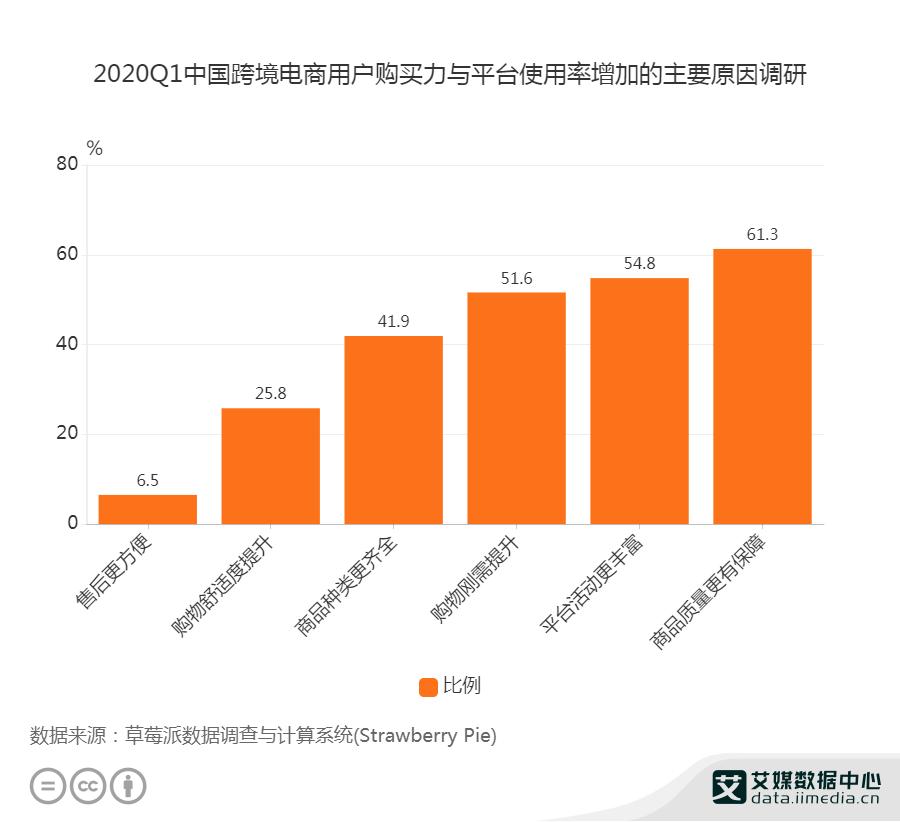 2020Q1中国跨境电商用户购买力与平台使用率增加的主要原因调研