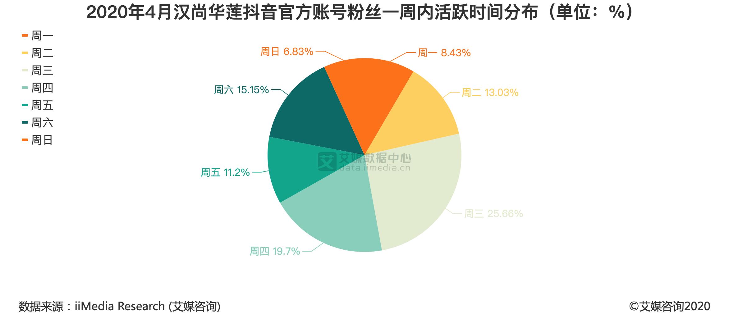 2020年4月汉尚华莲抖音官方账号粉丝一周内活跃时间分布(单位:%)