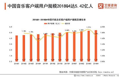 """音乐网站""""音悦Tai""""疑似倒闭,2019中国在线音乐市场发展趋势分析"""