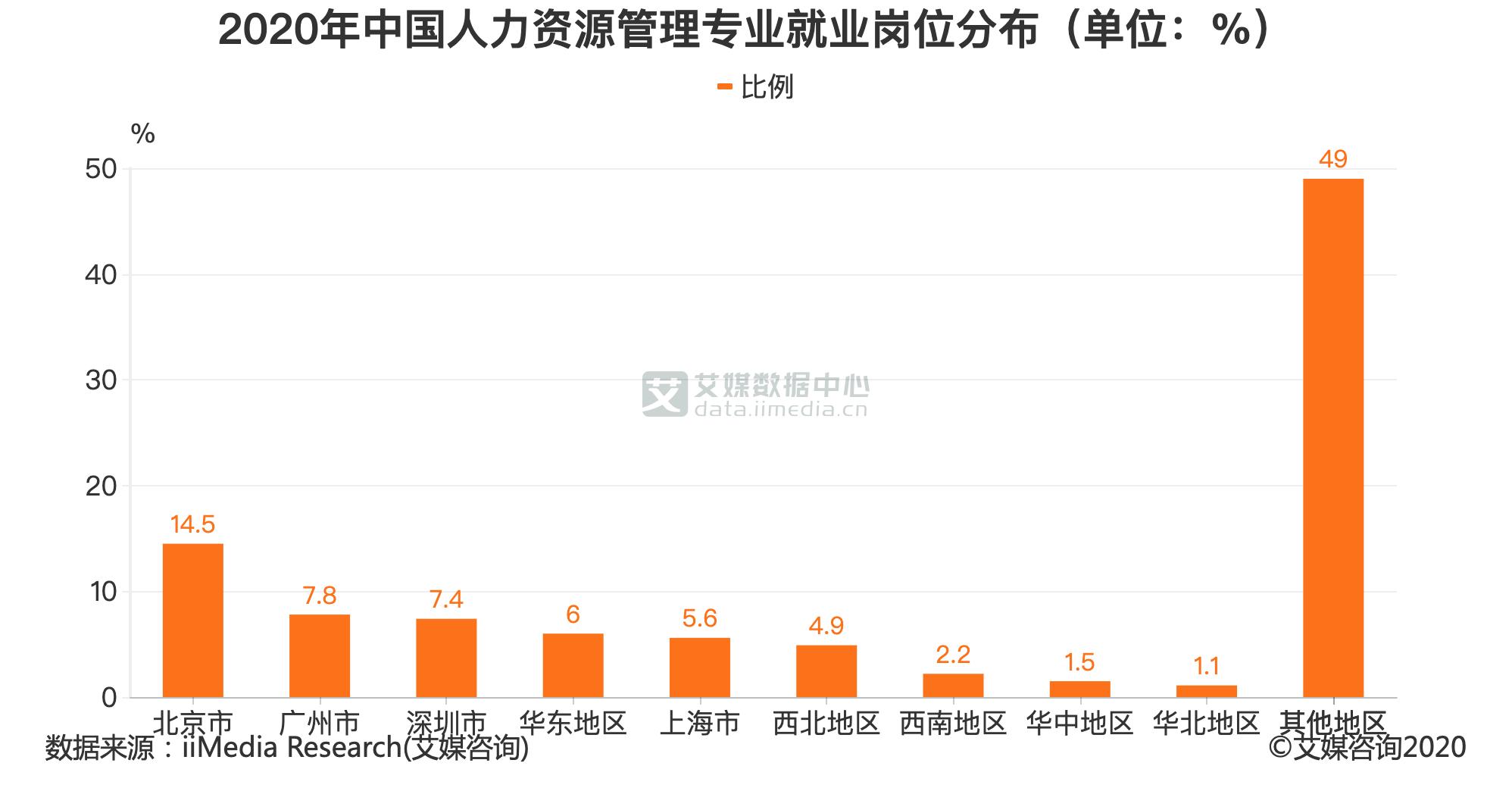 2020年中国人力资源管理专业就业地区分布(单位:%)