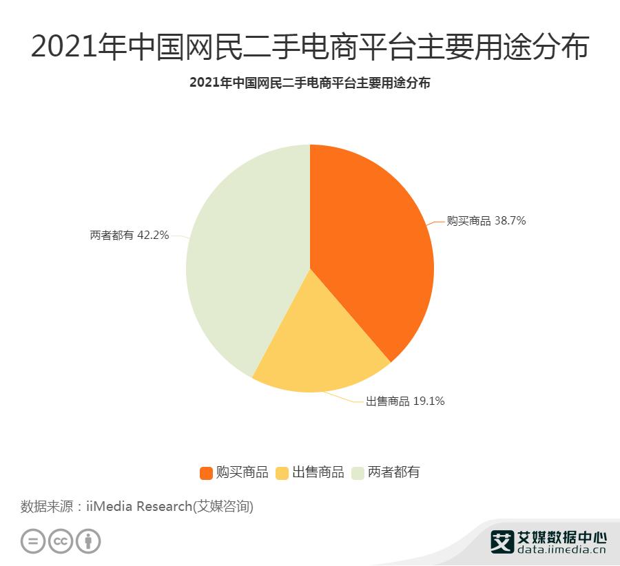 42.2%网民通过二手电商平台买卖商品